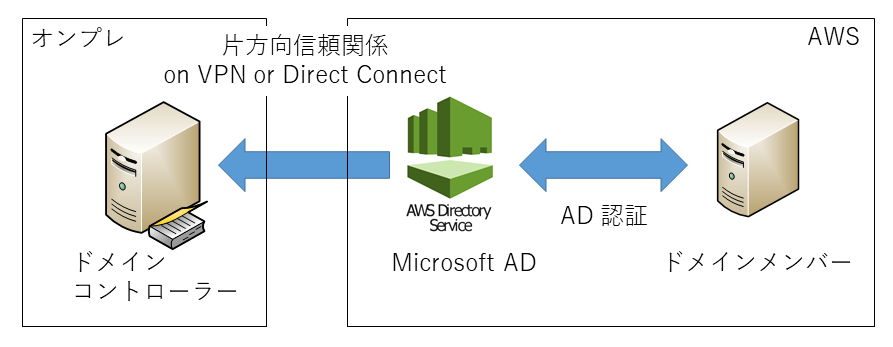aws microsoft ad を操作する